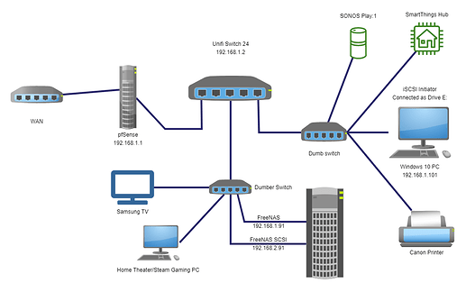 pfSense FreeNAS iSCSI simple network diagram including dumb switches