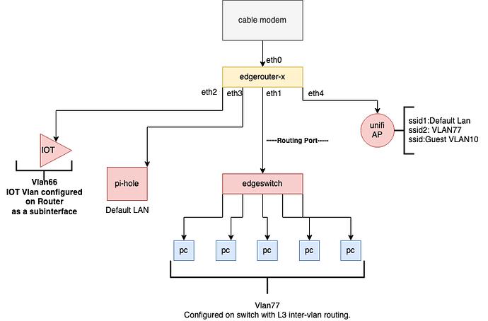network-topo-1
