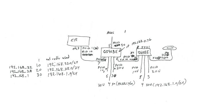 vlan rough sketch example straightened