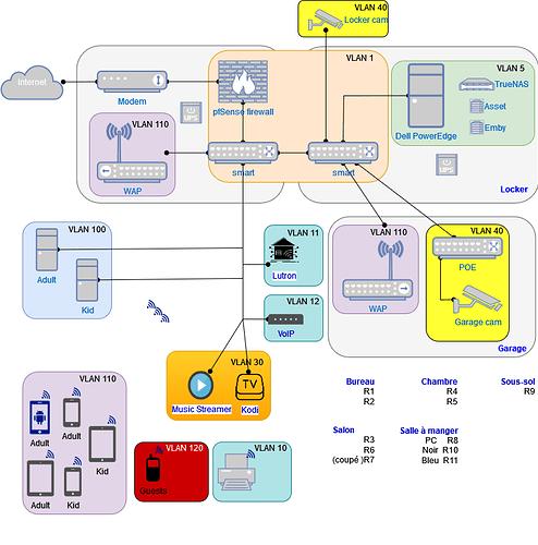 Réseau domicile avec VLAN.drawio