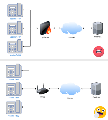pfsense_hosted_freepbx