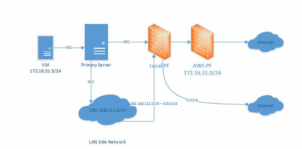 IPsec site to site with overlap NAT? - Networking & Firewalls