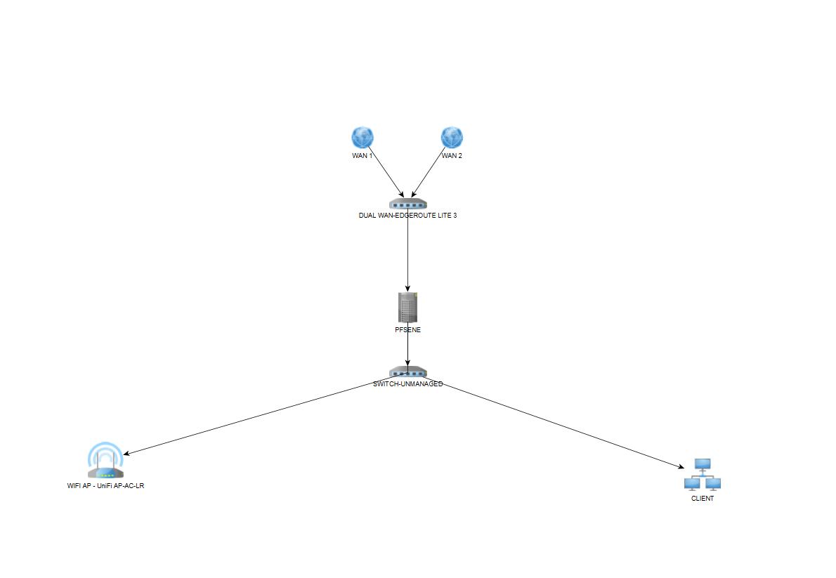 pfSense vLAN and UNIFI AP - Networking & Firewalls - Lawrence
