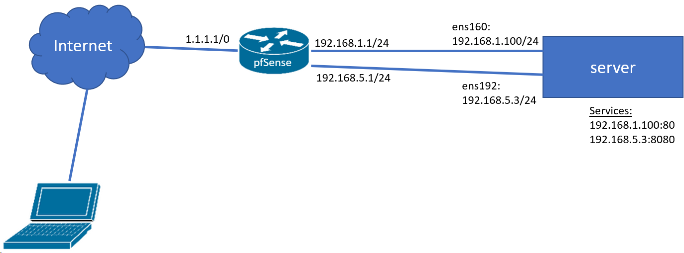 Inbound NAT (port forwarding) with multiple VLANs (gateway problem